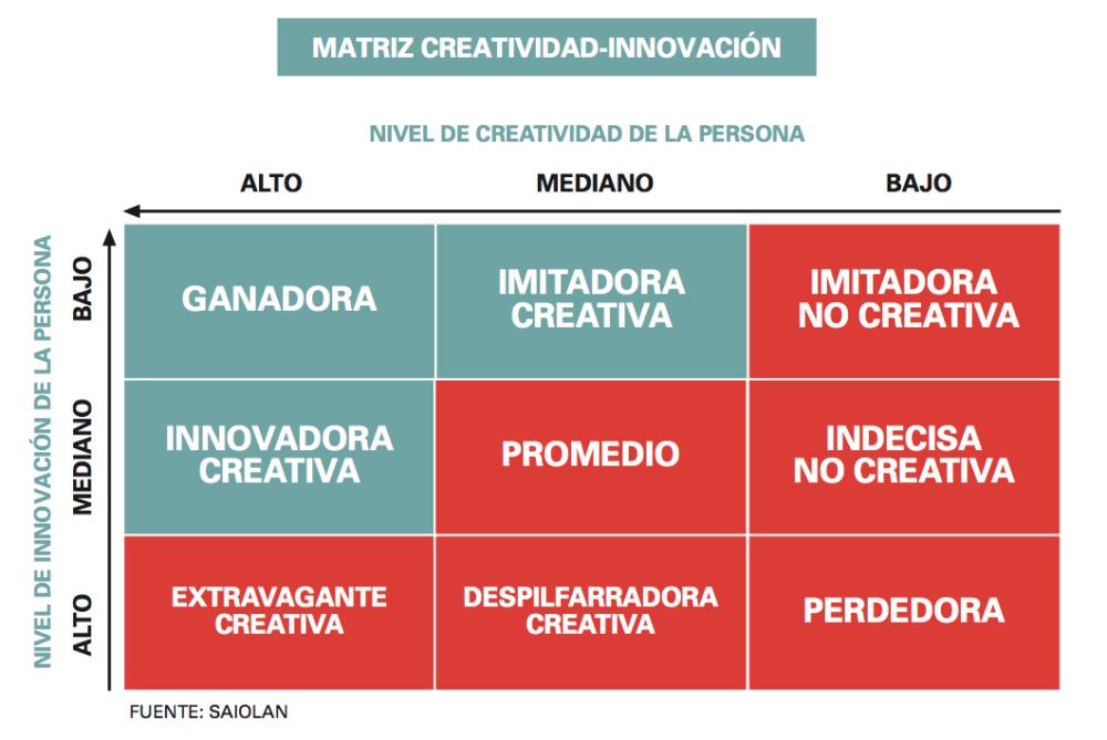 matriz creatividad-innovación